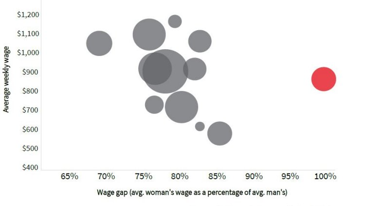Graph Showing Gender wage gap by industry